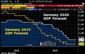 Germany sees growth of 0.6% in the year 2019